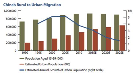 Rural urban migration literature review
